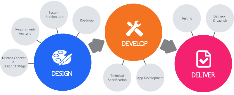 mobile-app-design-and-development-process